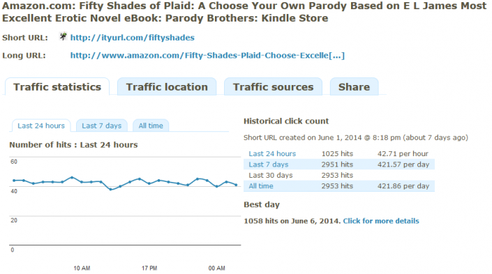 eBook Promotion Link Tracking by time